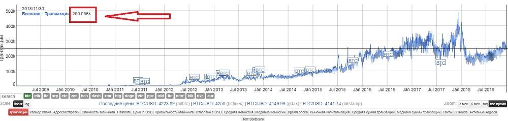 График курсовой цены