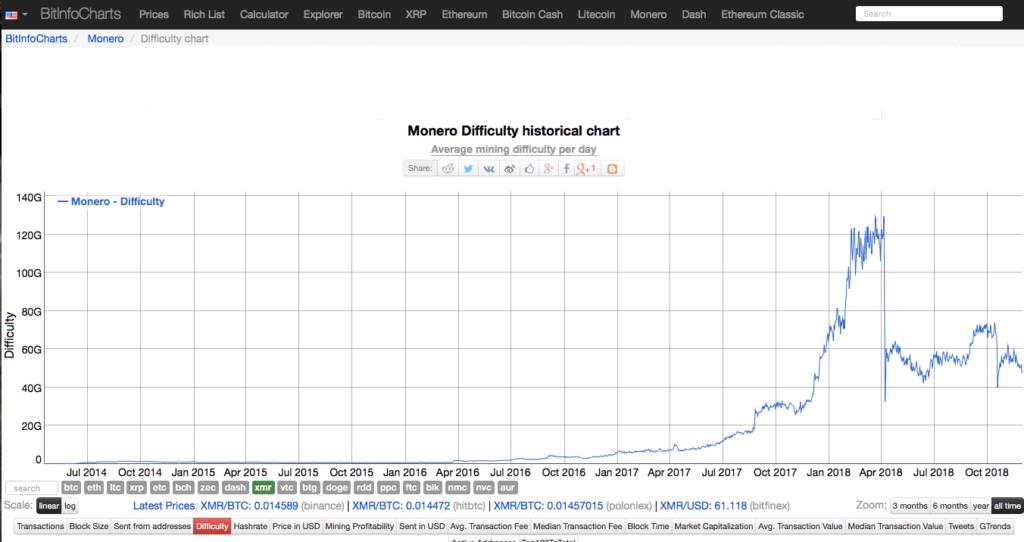 Хешрейт сети Монеро и динамика стоимости монеты: рис. 1