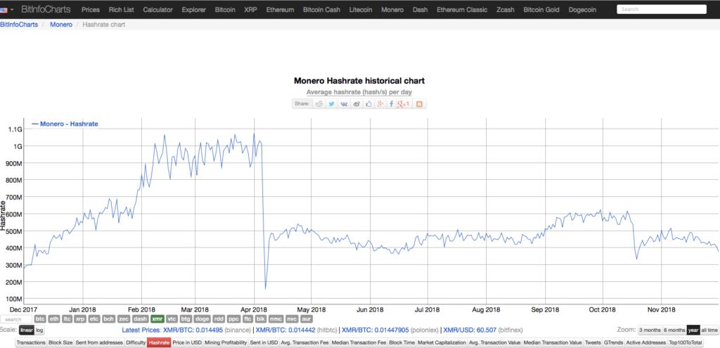Хешрейт сети Монеро и динамика стоимости монеты: рис. 2