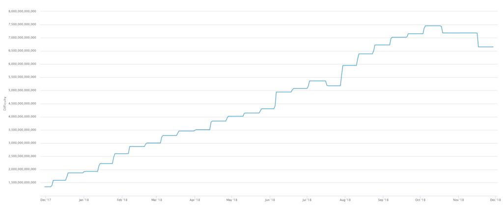 График сложности Биткоина