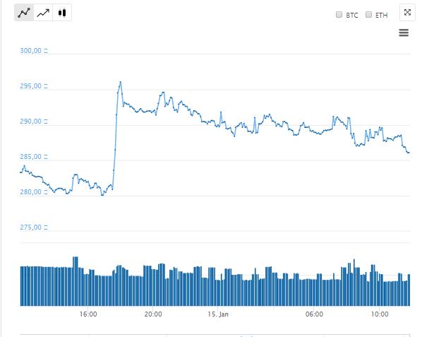 Цена ETC по отношению к рублю