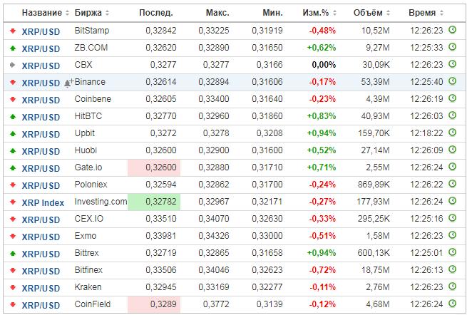 Котировки Ripple на биржах