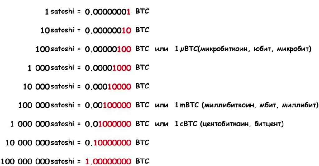 Размеры вознаграждений на Moon Bitcoin