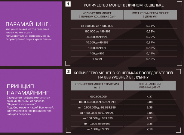 Таблица расчетов парамайнига