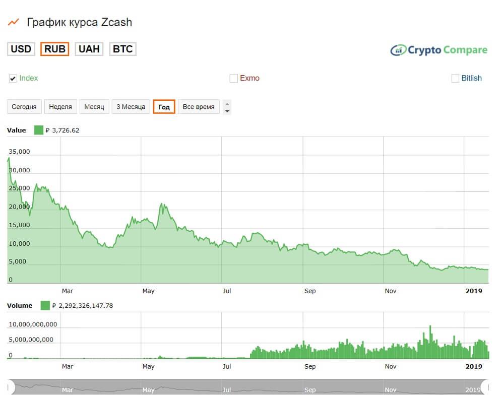 График курса Zcash к рублю