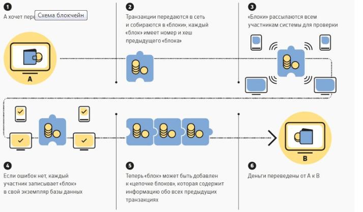 Принцип работы блокчейн на примере криптовалют