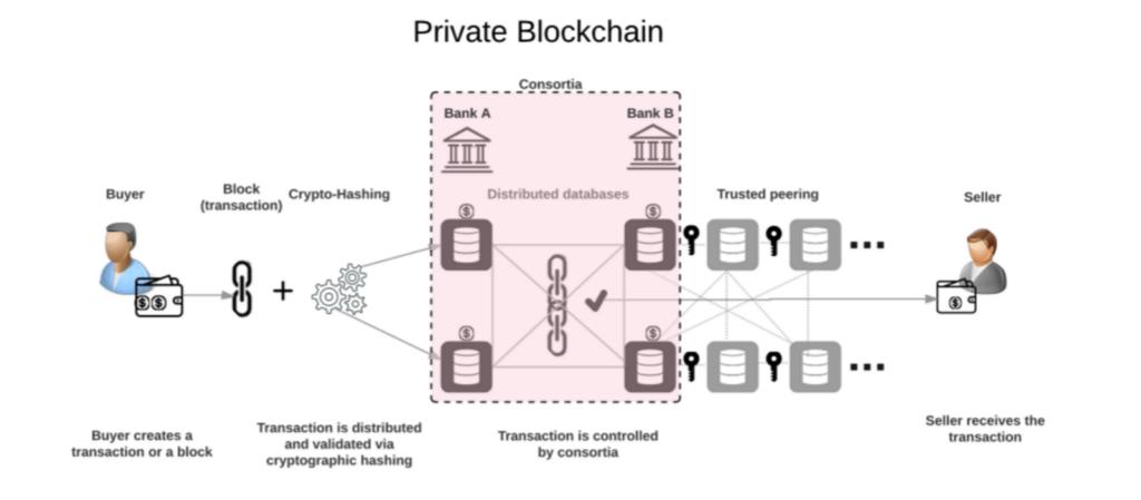 Частный блокчейн