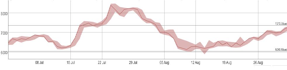 Динамика стоимости с 1 июля по 1 сентября 2018