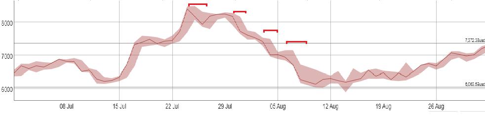Периоды падения