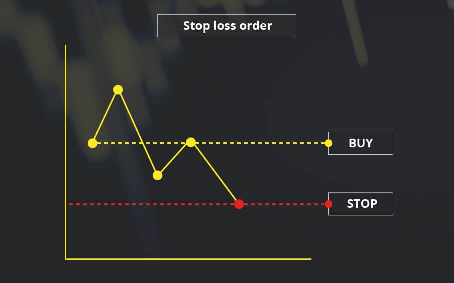 Stop Loss и Take Profit