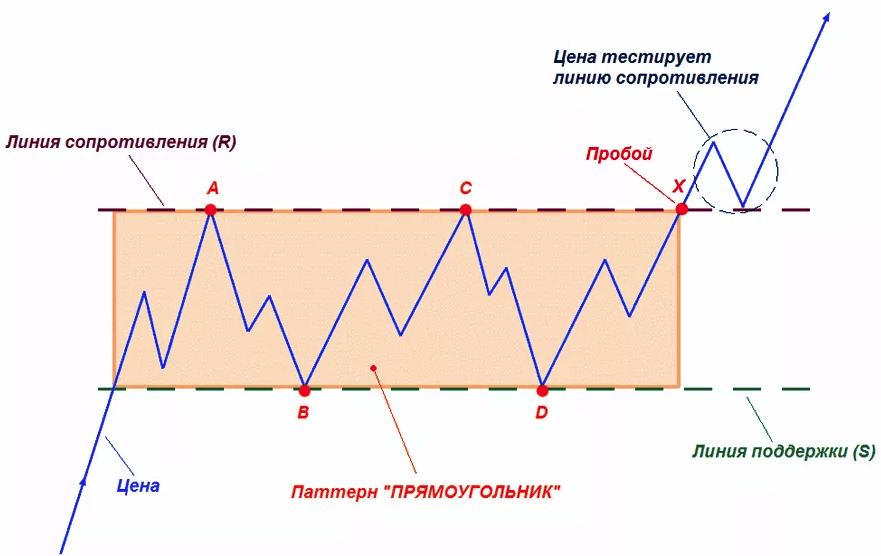 Паттерн Прямоугольник