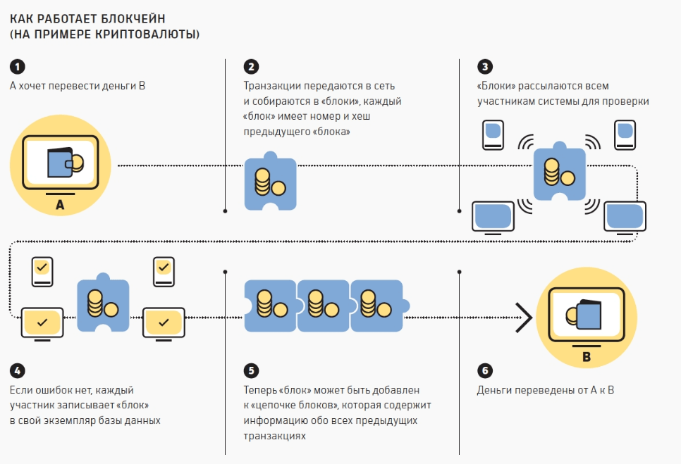 Работа блокчейн на примере криптовалют