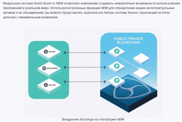 Суть проекта NEM (XEM)