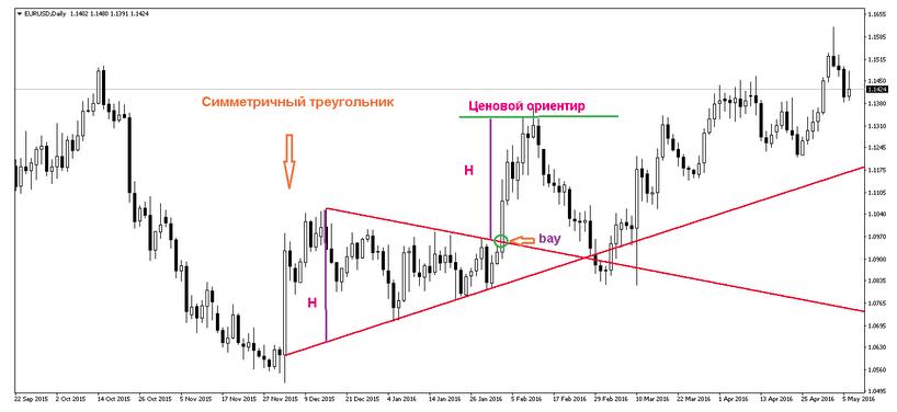 Паттерн Симметричный треугольник